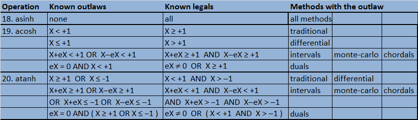 Table of Outlaws and Legals for Inverse Hyperbolics