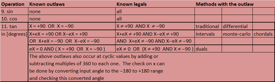 Table of Outlaws and Legals for Trigonometry
