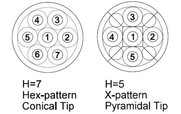 Multi-hole Pressure Probes