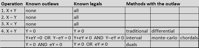Table of Outlaws and Legals for Binary Operations