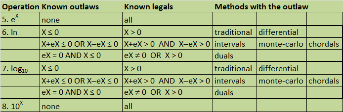 Table of Outlaws and Legals for Exponentials and Logarithms