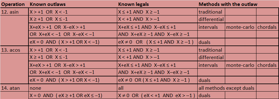 Table of Outlaws and Legals for Inverse Trigonomety