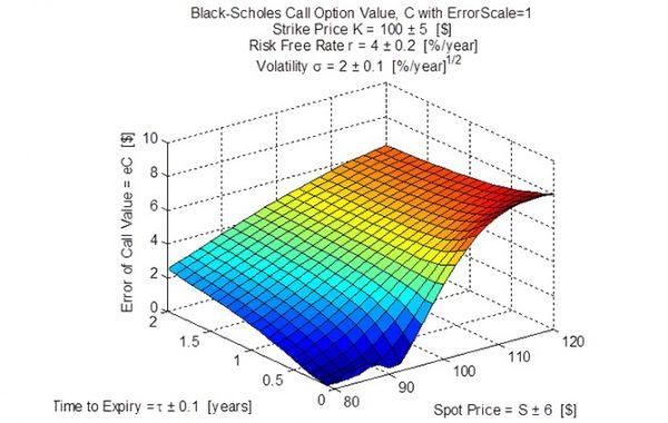 Black-Scholes Option Formula